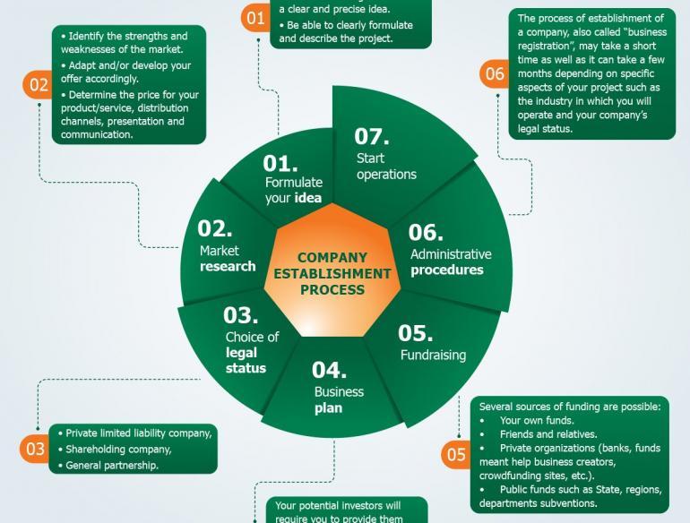 Trình tự các bước để thành lập một Công ty?